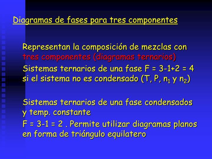 Diagramas de fases para tres componentes