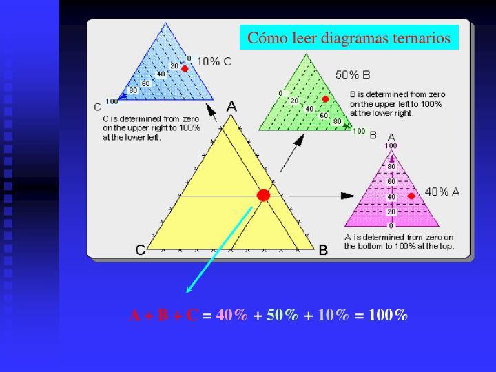 Cómo leer diagramas ternarios