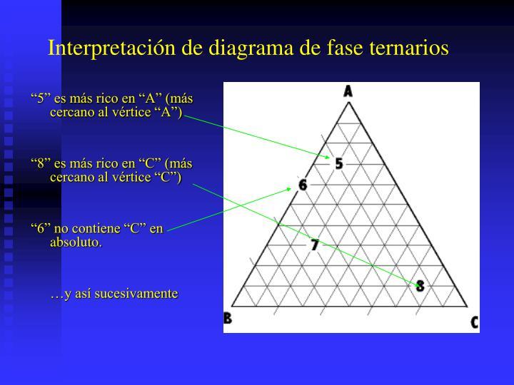 Interpretación de diagrama de fase ternarios