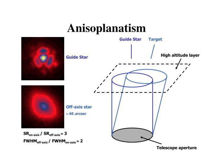 Anisoplanatism