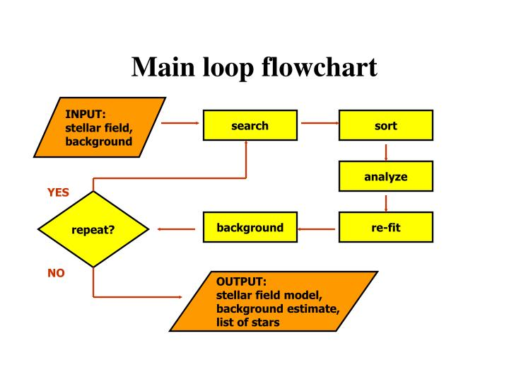 Main loop flowchart