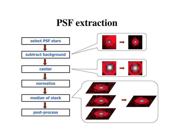 PSF extraction