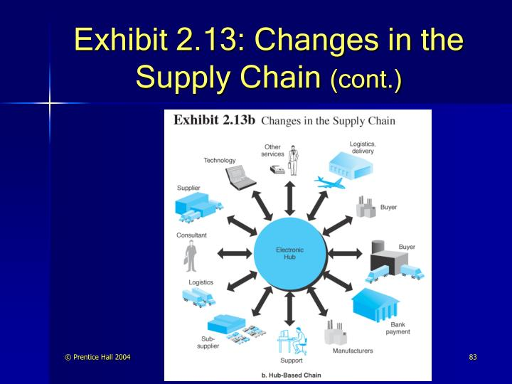 Exhibit 2.13: Changes in the Supply Chain