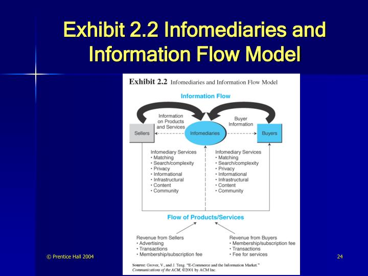 Exhibit 2.2 Infomediaries and Information Flow Model
