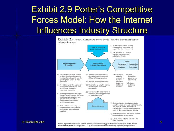 Exhibit 2.9 Porter's Competitive Forces Model: How the Internet Influences Industry Structure
