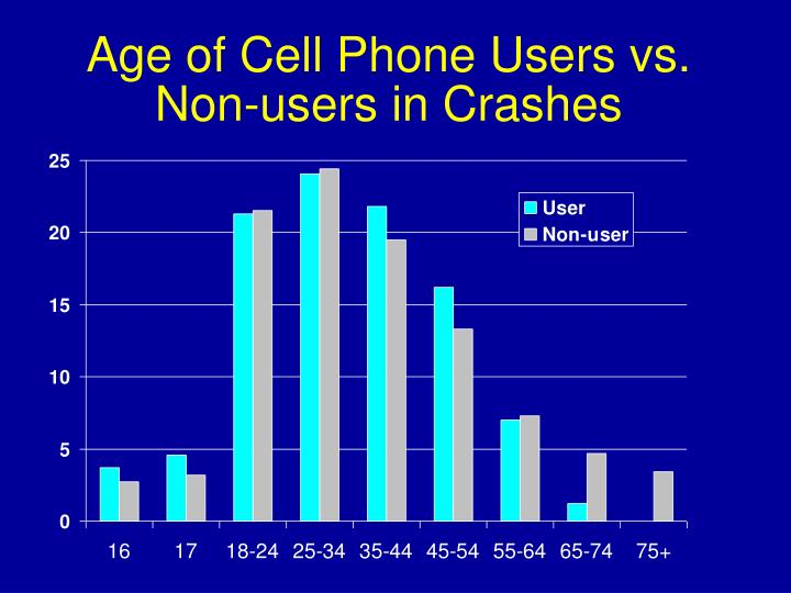 Age of Cell Phone Users vs. Non-users in Crashes