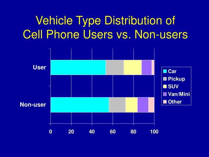 Vehicle Type Distribution of