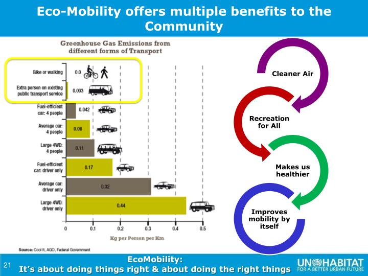 Eco-Mobility offers multiple benefits to the