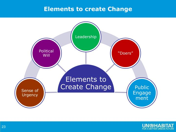 Elements to create Change