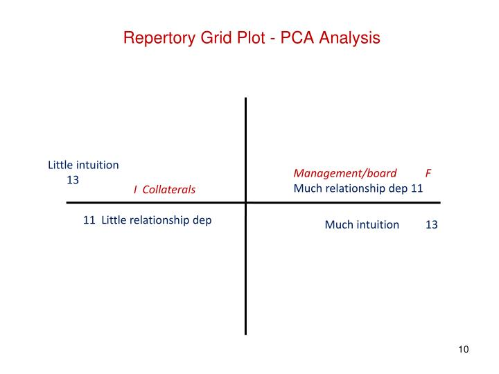 Repertory Grid Plot - PCA Analysis
