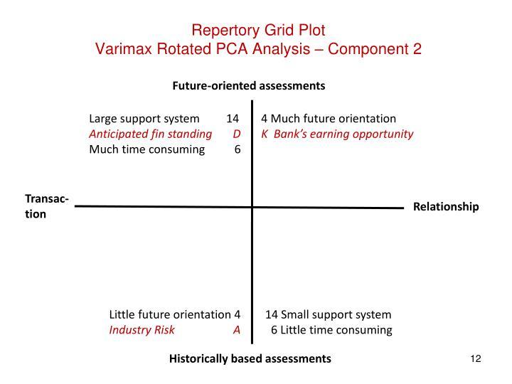 Repertory Grid Plot