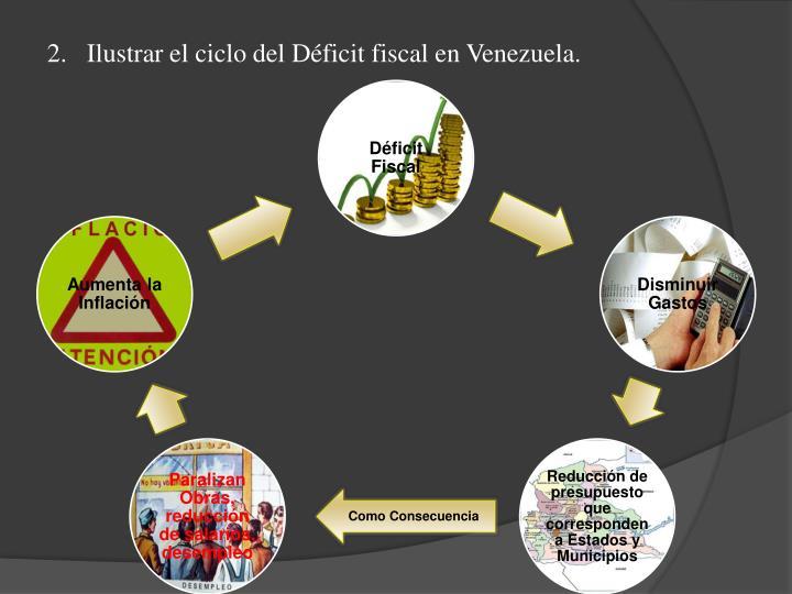 Ilustrar el ciclo del Déficit fiscal en Venezuela.
