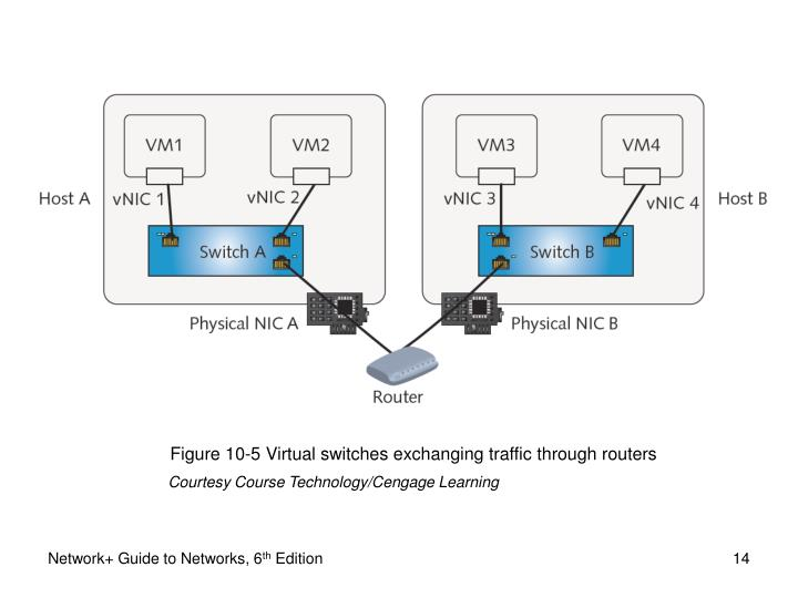 Figure 10-5 Virtual switches exchanging traffic through routers