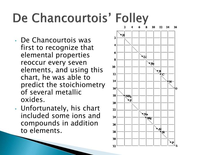De Chancourtois' Folley