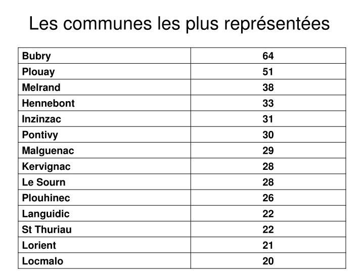 Les communes les plus représentées
