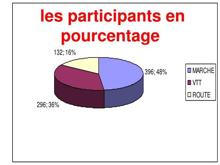 les participants en pourcentage