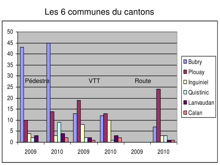 Les 6 communes du cantons