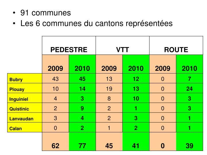 91 communes