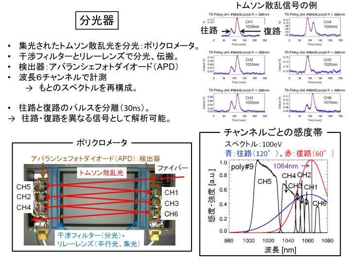 トムソン散乱信号の例