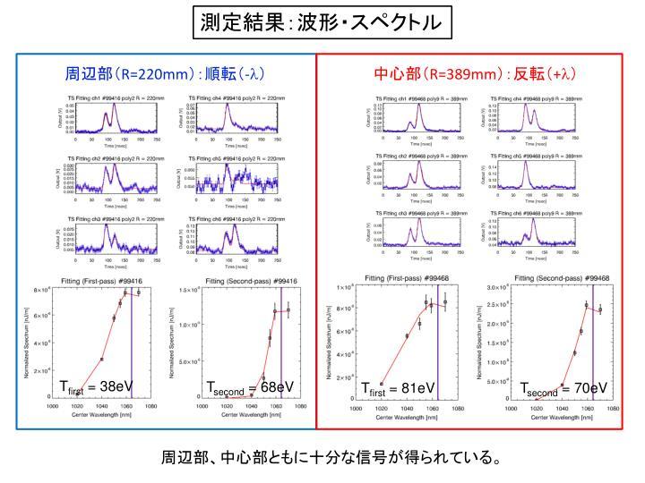 測定結果:波形・スペクトル