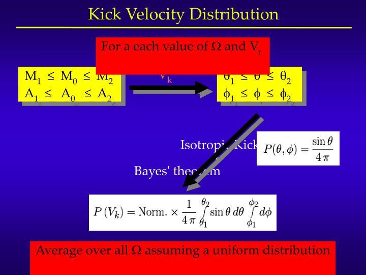 Isotropic Kicks