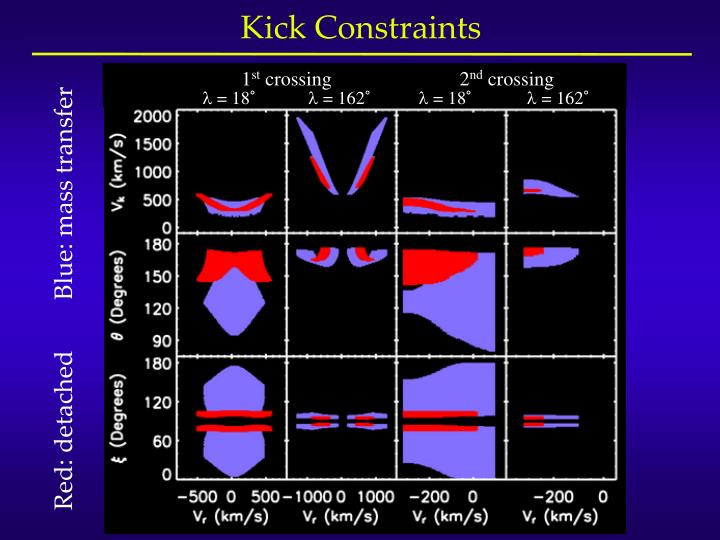 Kick Constraints