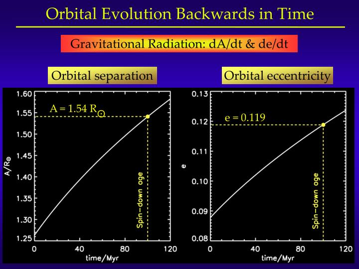 Orbital Evolution Backwards in Time