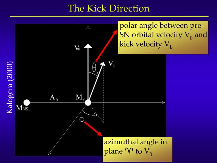 polar angle between pre-SN orbital velocity V