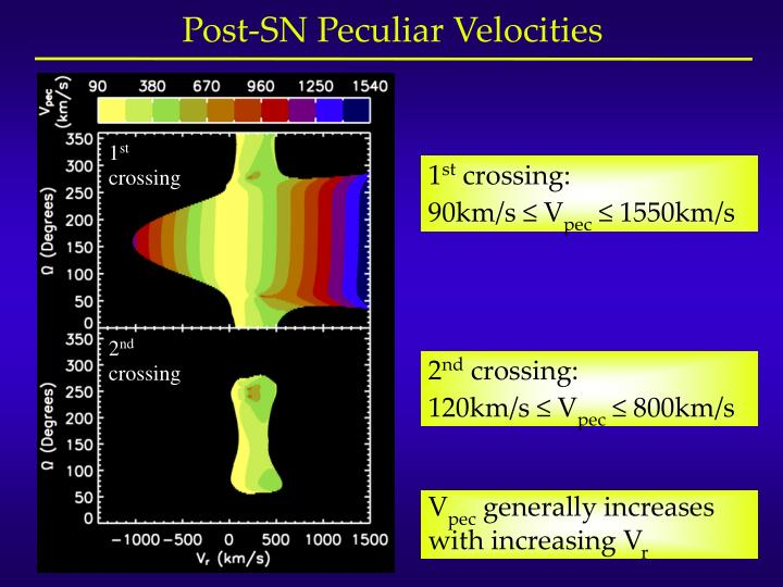 Post-SN Peculiar Velocities