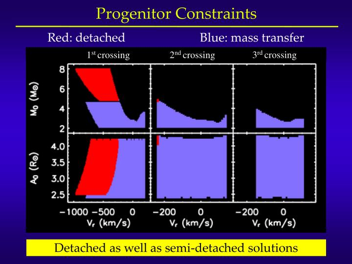 Progenitor Constraints