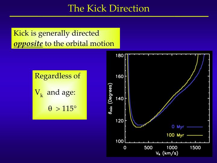 The Kick Direction