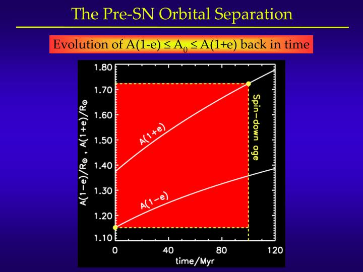 The Pre-SN Orbital Separation