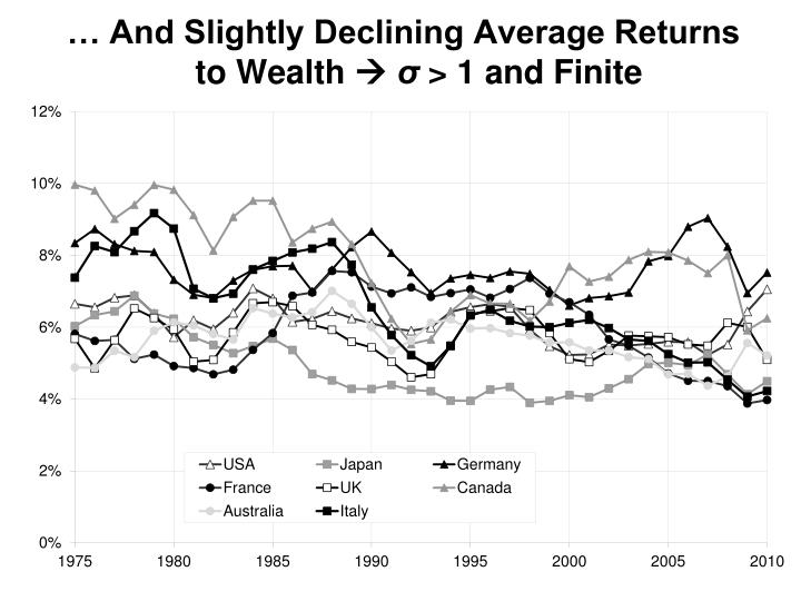 … And Slightly Declining Average Returns to Wealth