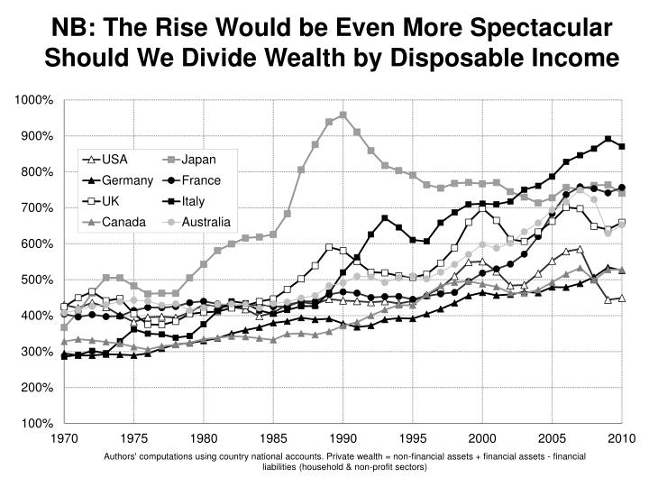 NB: The Rise Would be Even More Spectacular Should We Divide Wealth by Disposable Income