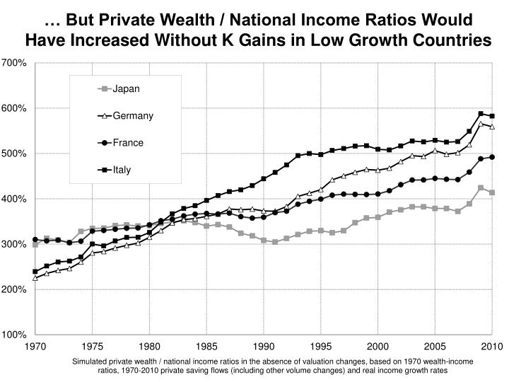 … But Private Wealth / National Income Ratios Would Have Increased Without K Gains in Low Growth Countries