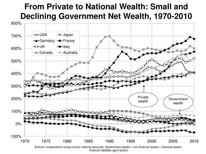 From Private to National Wealth: Small and Declining Government Net Wealth, 1970-2010