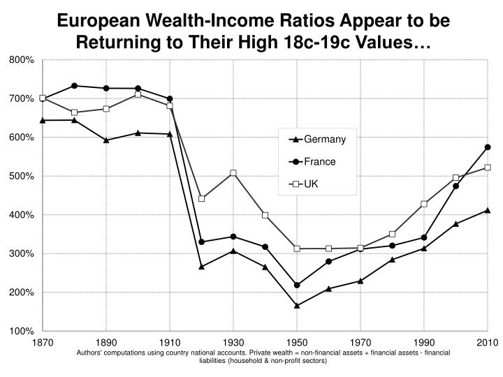 European Wealth-Income Ratios Appear to be Returning to Their High 18c-19c Values…