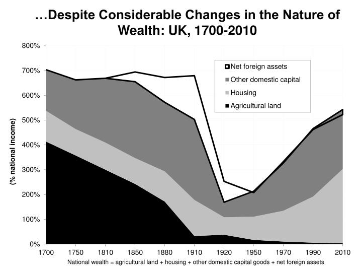 …Despite Considerable Changes in the Nature of Wealth: UK, 1700-2010