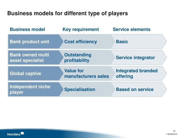 Business models for different type of players