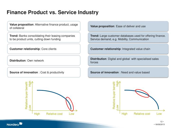 Finance Product vs. Service Industry