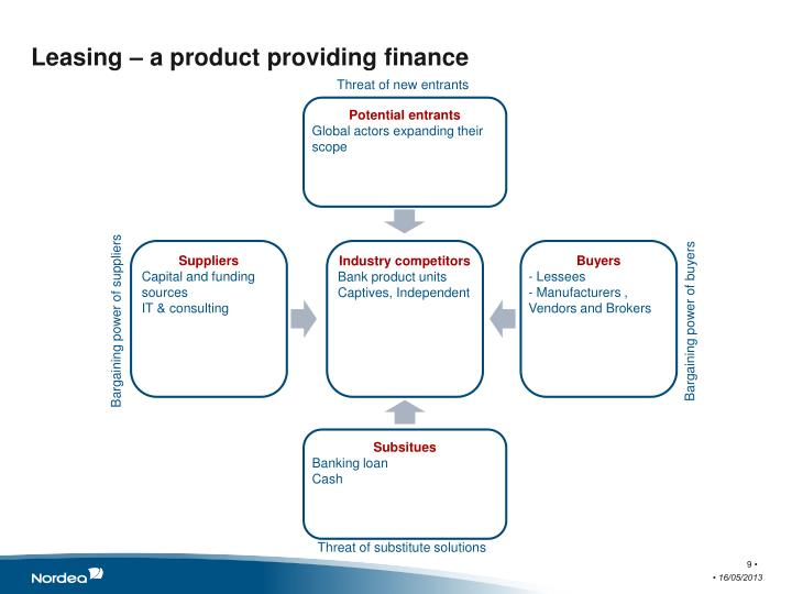 Leasing – a product providing finance
