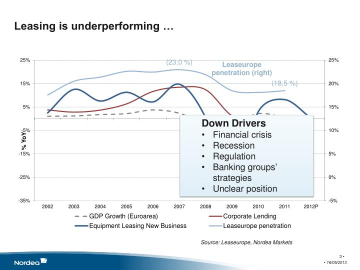Leasing is underperforming …