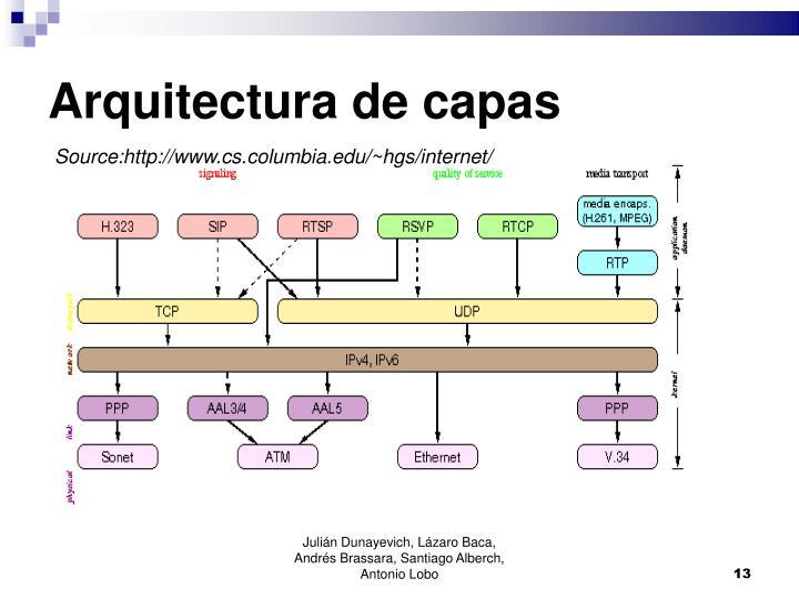 Arquitectura de capas