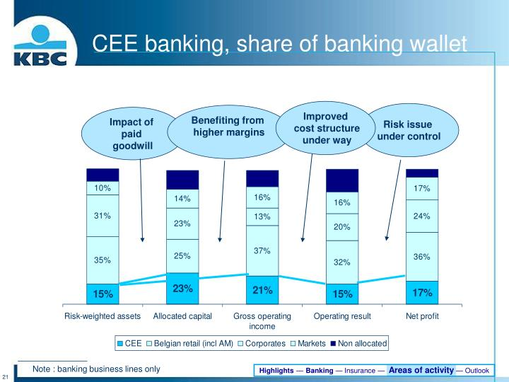 CEE banking, share of banking wallet