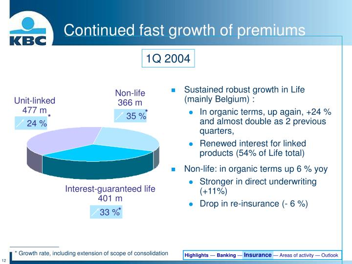 Continued fast growth of premiums