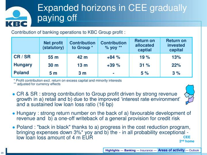 CR & SR : strong contribution to Group profit driven by strong revenue growth in a) retail and b) due to the improved 'interest rate environment'