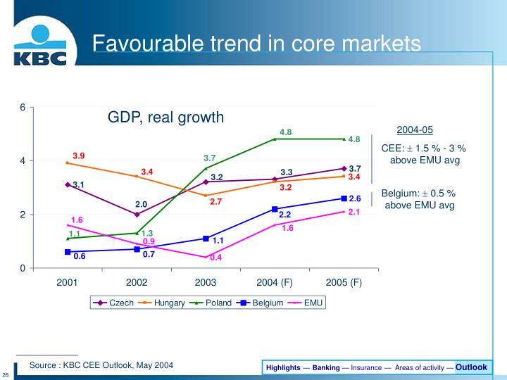 Favourable trend in core markets
