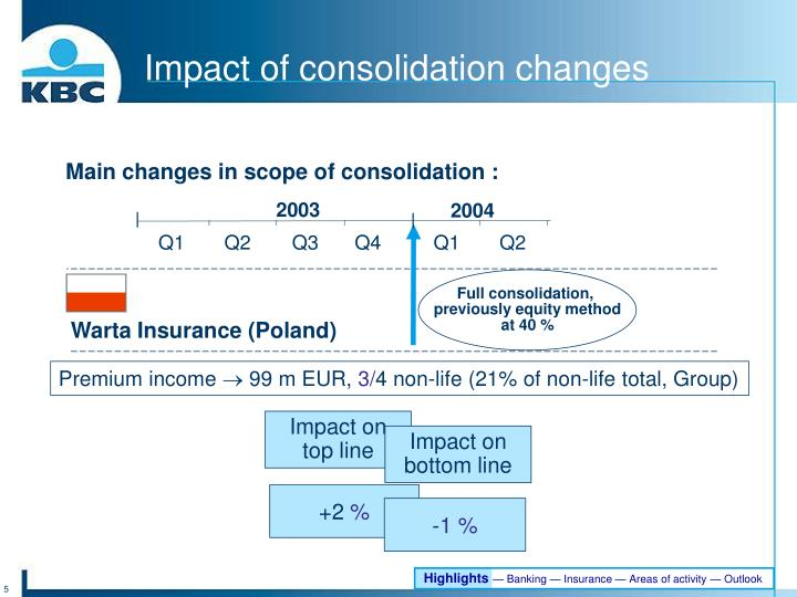 Impact of consolidation
