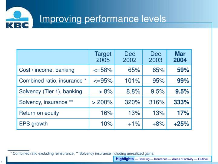 Improving performance levels