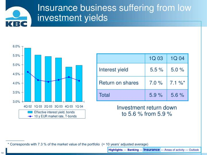 Insurance business suffering from low investment yields